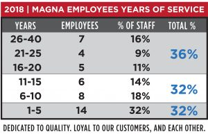 Magna Machine and Tool Employee Experience Chart